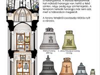 A Mátyás templom tornyának metszete